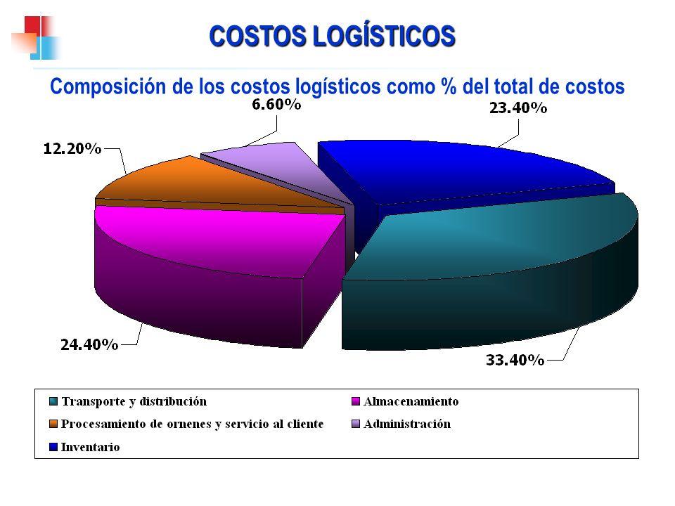 COSTOS LOGÍSTICOS Composición de los costos logísticos como % del total de costos