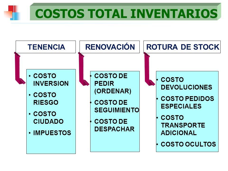 COSTOS TOTAL INVENTARIOS COSTO INVERSION COSTO RIESGO COSTO CIUDADO IMPUESTOS TENENCIA COSTO DE PEDIR (ORDENAR) COSTO DE SEGUIMIENTO COSTO DE DESPACHA
