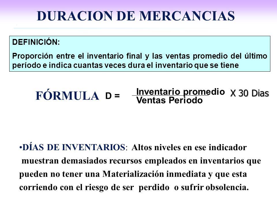 Inventario promedio Ventas Periodo D = DEFINICIÓN: Proporción entre el inventario final y las ventas promedio del último período e indica cuantas vece