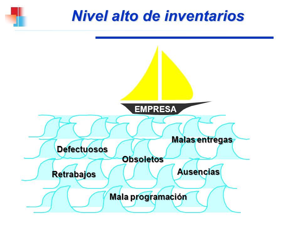 Nivel alto de inventarios EMPRESA Malas entregas Defectuosos Obsoletos Ausencias Retrabajos Mala programación