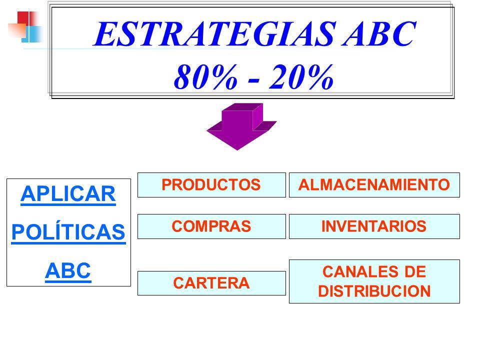 APLICAR POLÍTICAS ABC ESTRATEGIAS ABC 80% - 20% PRODUCTOS COMPRAS CARTERA ALMACENAMIENTO INVENTARIOS CANALES DE DISTRIBUCION