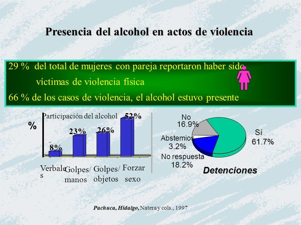 Presencia del alcohol en actos de violencia % Golpes/ manos Golpes/ objetos Forzar sexo 8% 23% 26% 52% Verbale s Pachuca, Hidalgo, Pachuca, Hidalgo, N