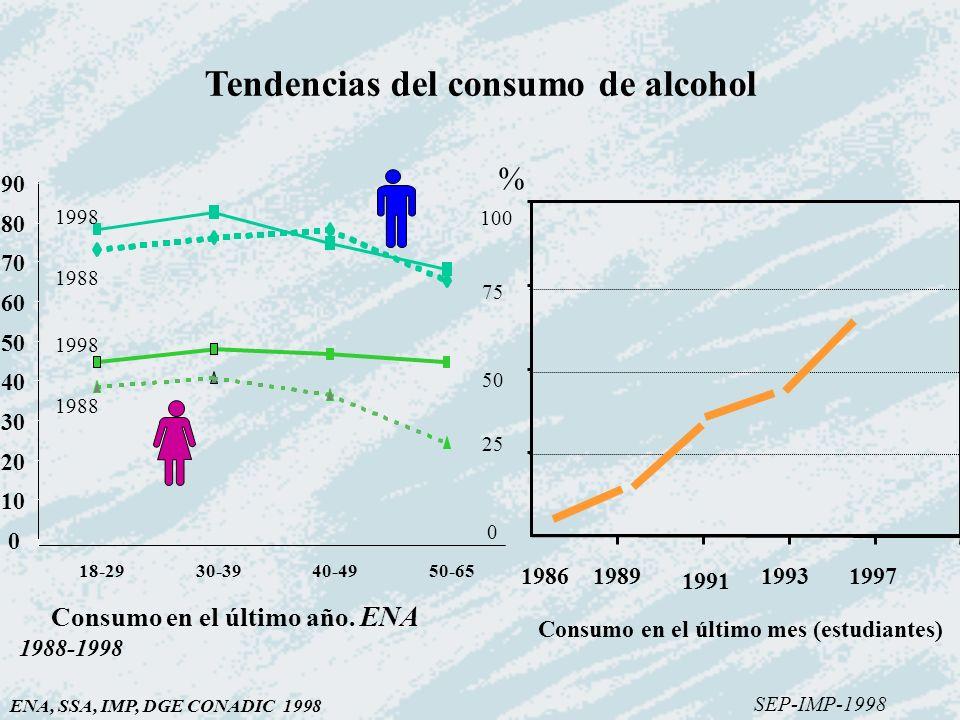 Consumo en el último mes (estudiantes) 1986198919931997 % 0 10 20 30 40 50 60 70 80 90 18-2930-3940-4950-65 1998 1988 1998 1988 Consumo en el último a