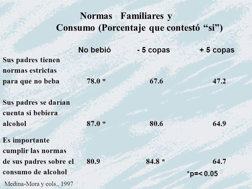 Normas Familiares y Consumo (Porcentaje que contestó si) Sus padres tienen normas estrictas 78.0 *67.6 47.2 para que no beba78.0 *67.6 47.2 Sus padres