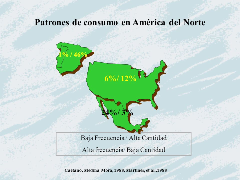 Patrones de consumo en América del Norte Caetano, Medina-Mora, 1988, Martines, et al.,1988 Baja Frecuencia / Alta Cantidad Alta frecuencia/ Baja Canti