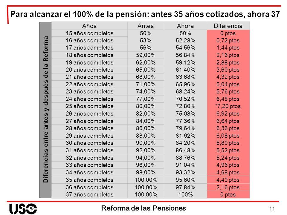11 Reforma de las Pensiones Diferencias entre antes y después de la Reforma AñosAntesAhoraDiferencia 15 años completos50% 0 ptos 16 años completos53%5