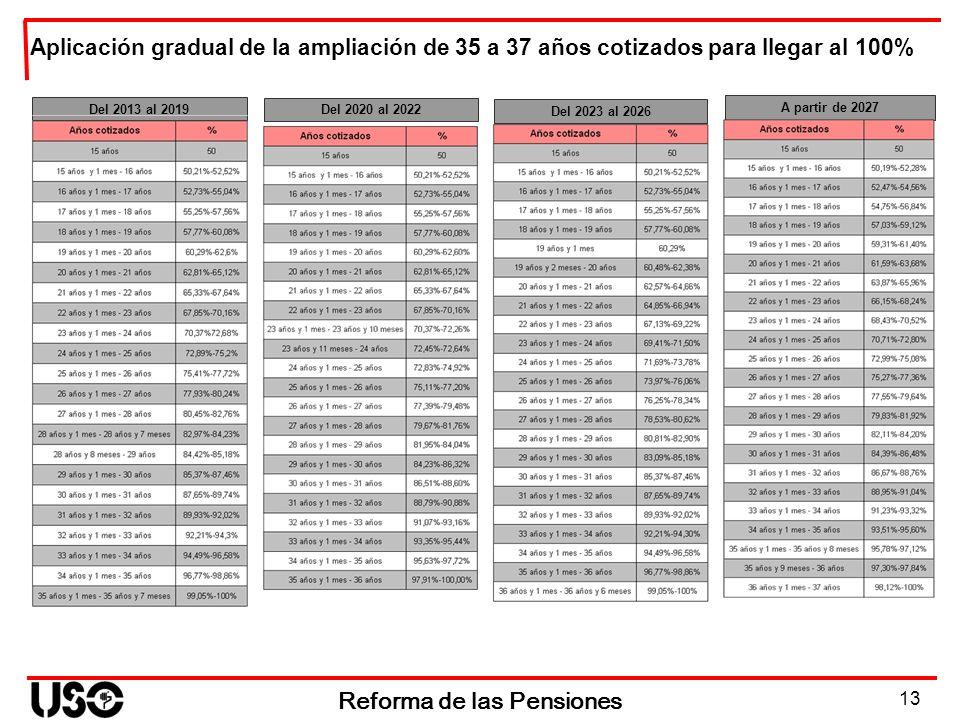 13 Reforma de las Pensiones Del 2020 al 2022 Del 2023 al 2026 Del 2013 al 2019 A partir de 2027 Aplicación gradual de la ampliación de 35 a 37 años co