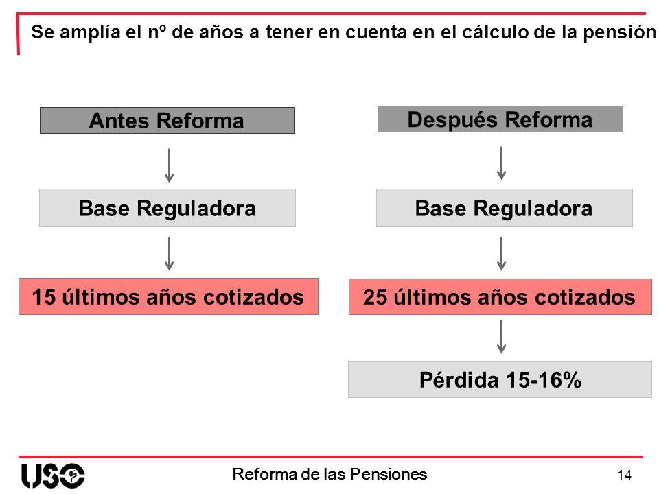 Se amplía el nº de años a tener en cuenta en el cálculo de la pensión Antes Reforma Base Reguladora 15 últimos años cotizados 14 Reforma de las Pensio