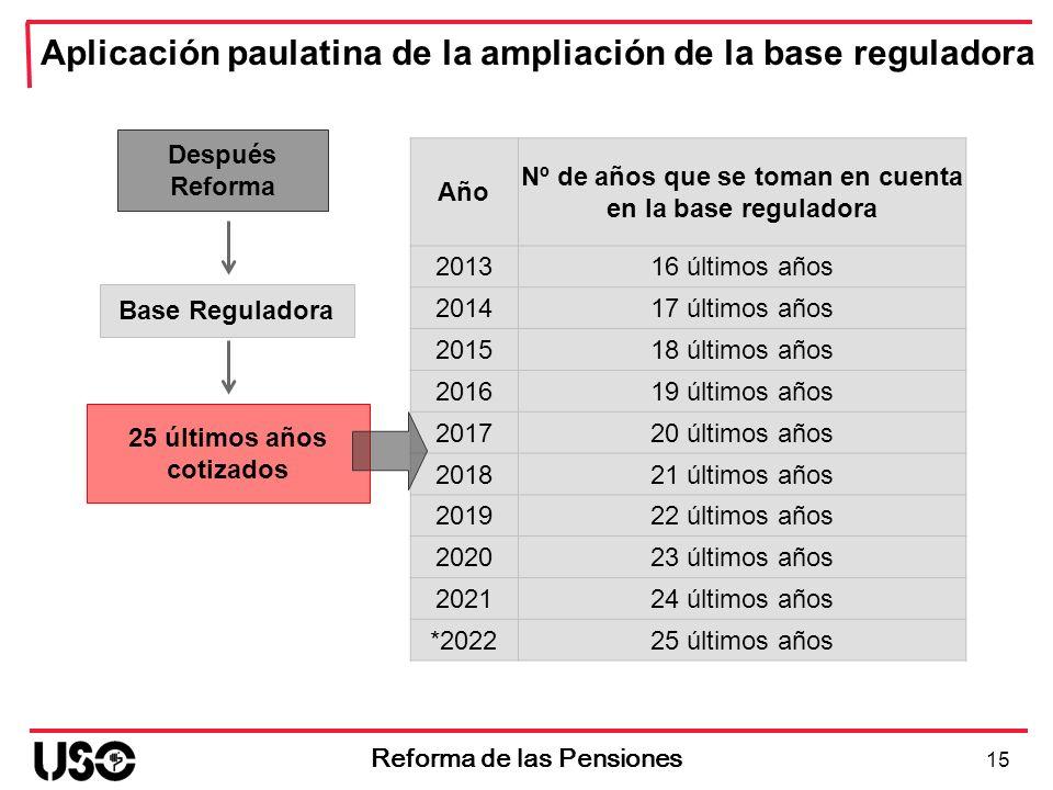 Aplicación paulatina de la ampliación de la base reguladora 15 Reforma de las Pensiones Después Reforma Base Reguladora 25 últimos años cotizados Año