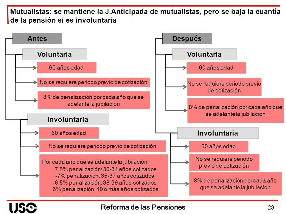 23 Reforma de las Pensiones Mutualistas: se mantiene la J.Anticipada de mutualistas, pero se baja la cuantía de la pensión si es involuntaria Voluntar