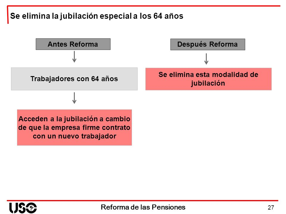 27 Reforma de las Pensiones Antes Reforma Acceden a la jubilación a cambio de que la empresa firme contrato con un nuevo trabajador Se elimina la jubi