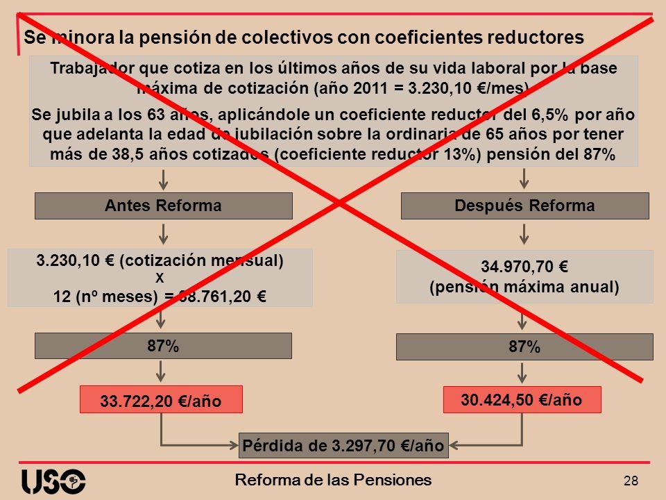 Antes Reforma 28 Reforma de las Pensiones Después Reforma Trabajador que cotiza en los últimos años de su vida laboral por la base máxima de cotizació