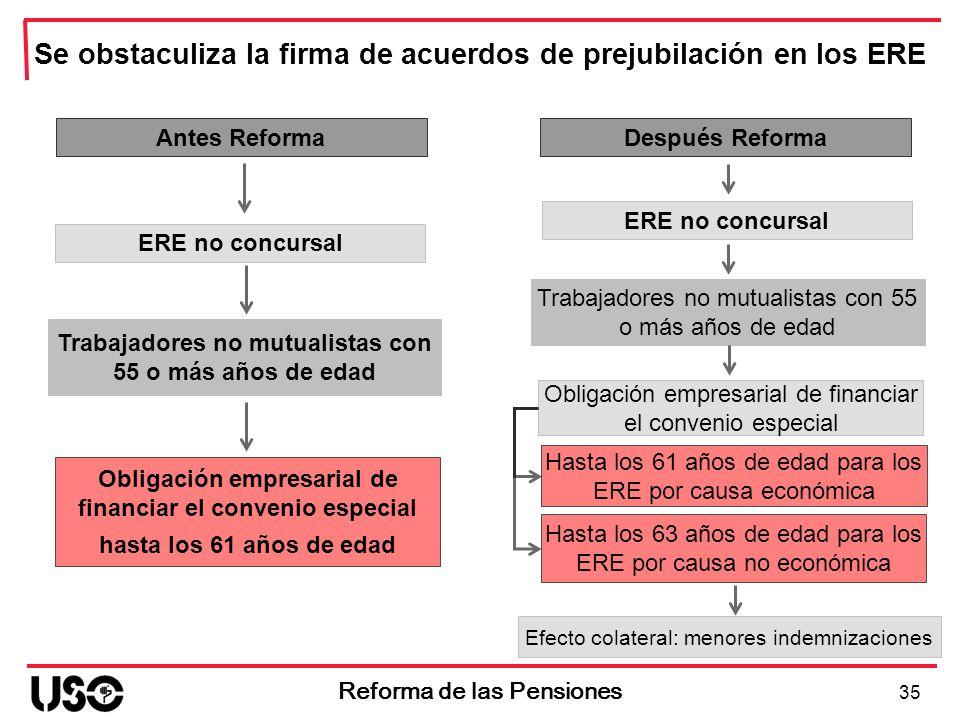 Antes Reforma ERE no concursal Obligación empresarial de financiar el convenio especial hasta los 61 años de edad 35 Reforma de las Pensiones Se obsta