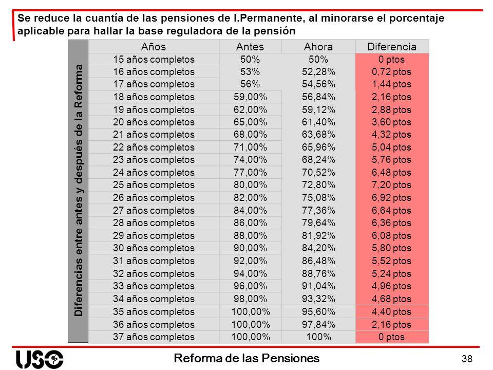 38 Reforma de las Pensiones Diferencias entre antes y después de la Reforma AñosAntesAhoraDiferencia 15 años completos50% 0 ptos 16 años completos53%5