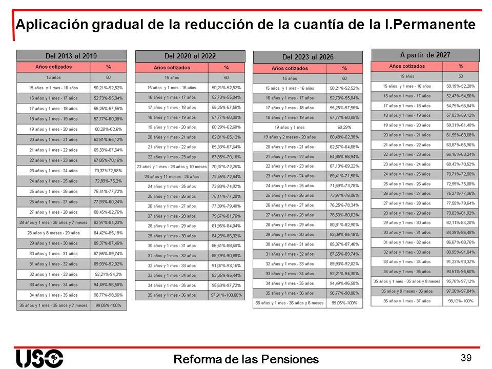 39 Reforma de las Pensiones Aplicación gradual de la reducción de la cuantía de la I.Permanente Del 2020 al 2022 Del 2023 al 2026 Del 2013 al 2019 A p
