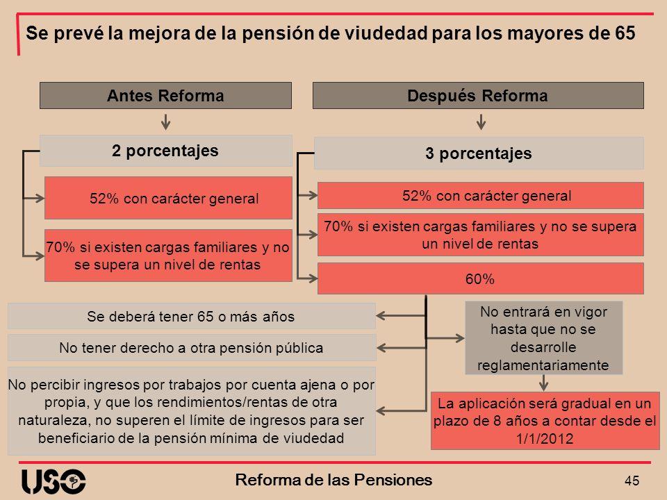 Se prevé la mejora de la pensión de viudedad para los mayores de 65 45 Reforma de las Pensiones 52% con carácter general Antes Reforma 2 porcentajes D