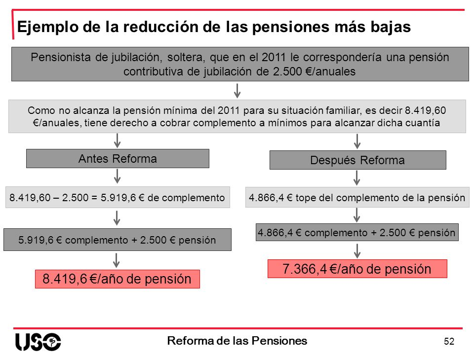 Antes Reforma 5.919,6 complemento + 2.500 pensión 52 Reforma de las Pensiones Después Reforma Ejemplo de la reducción de las pensiones más bajas Pensi