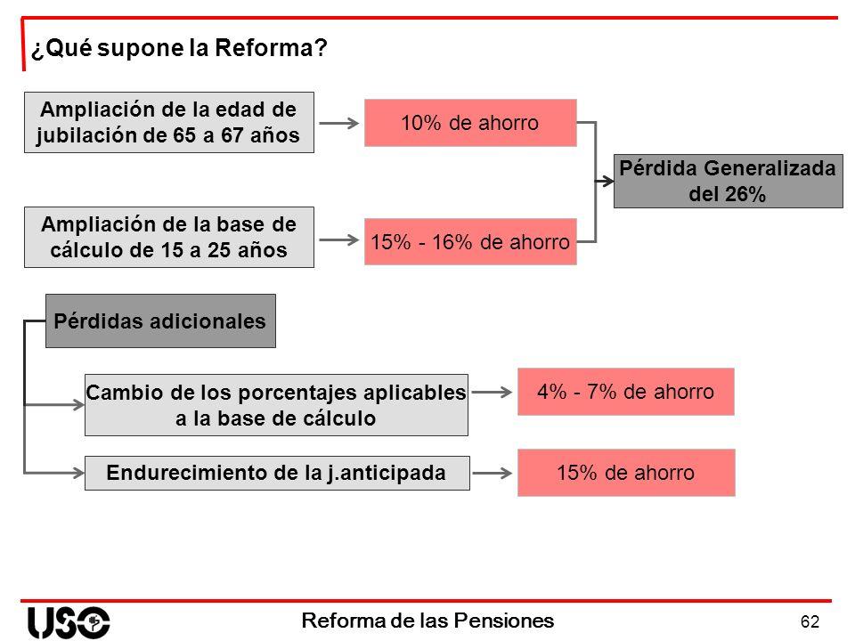 62 Reforma de las Pensiones ¿Qué supone la Reforma? Ampliación de la edad de jubilación de 65 a 67 años 10% de ahorro Ampliación de la base de cálculo