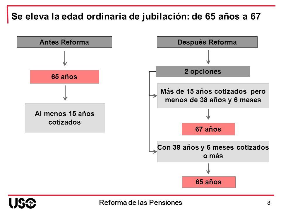 8 Reforma de las Pensiones Antes Reforma 2 opciones 67 años 65 años Al menos 15 años cotizados Más de 15 años cotizados pero menos de 38 años y 6 mese
