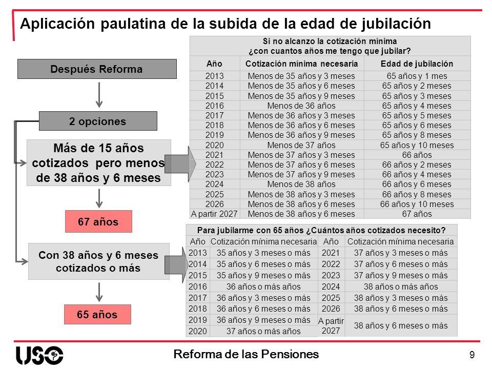 20 Reforma de las Pensiones Aplicación paulatina de la obstaculización de la jubilación parcial Después Reforma A jornada completa con independencia de la reducción de jornada experimentada por el jubilado parcial Cotización del jubilado parcial Año % de la base de cotización a jornada completa por el que deberá cotizarse 201330% 201435% 201540% 201645% 201750% 201855% 201960% 202065% 202170% 202275% 202380% 202485% 202590% 202695% 2027100%