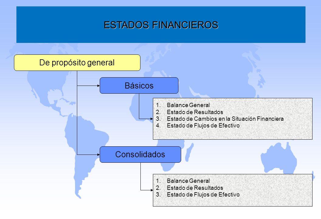 ESTADOS FINANCIEROS De propósito general Básicos Consolidados 1.Balance General 2.Estado de Resultados 3.Estado de Cambios en la Situación Financiera
