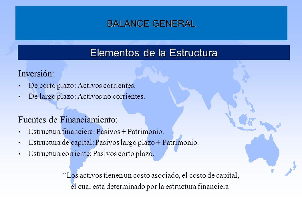 Inversión: De corto plazo: Activos corrientes. De largo plazo: Activos no corrientes. Fuentes de Financiamiento: Estructura financiera: Pasivos + Patr
