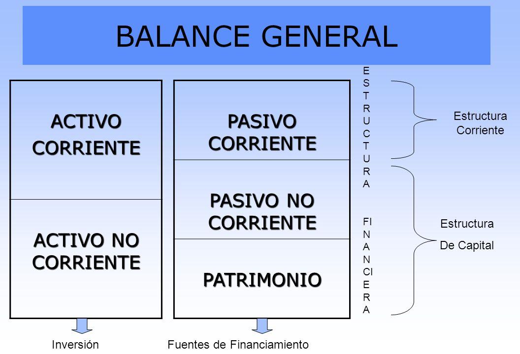 BALANCE GENERAL ACTIVOCORRIENTE ACTIVO NO CORRIENTE PASIVO CORRIENTE PASIVO NO CORRIENTE PATRIMONIO E S T R U C T U R A FI N A N CI E R A Estructura C