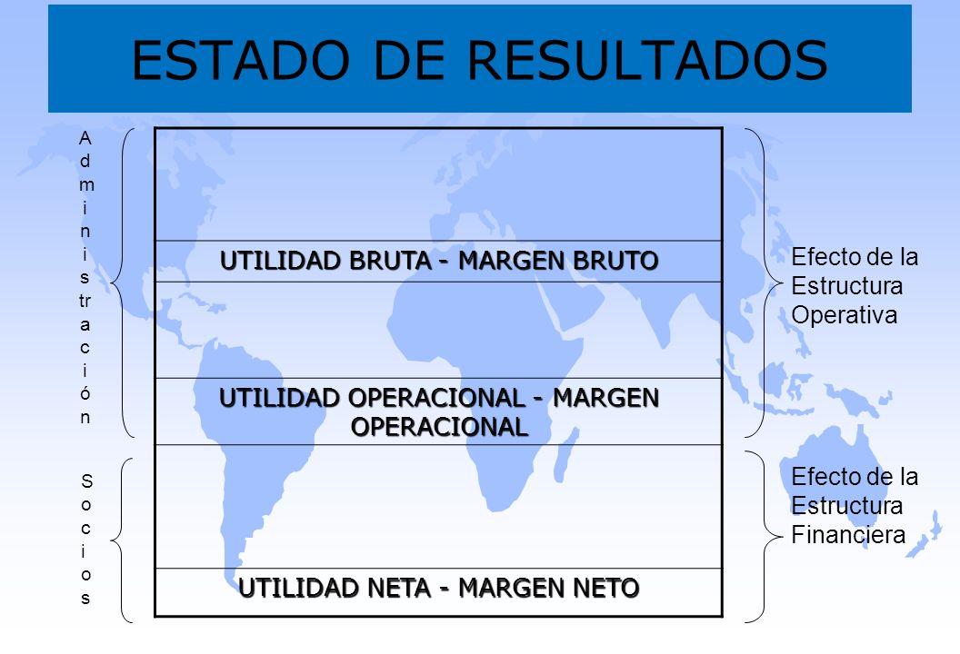 ESTADO DE RESULTADOS UTILIDAD BRUTA - MARGEN BRUTO UTILIDAD OPERACIONAL - MARGEN OPERACIONAL UTILIDAD NETA - MARGEN NETO A d m i n i s tr a c i ó n So