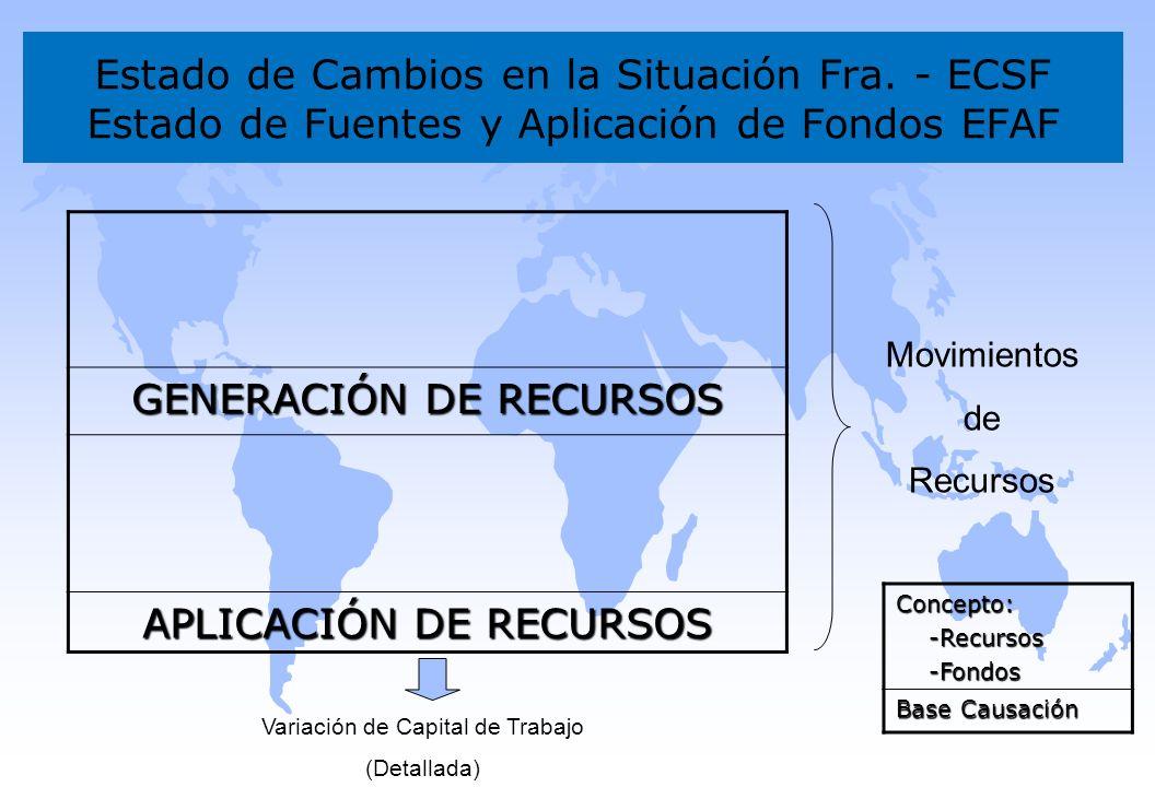 Estado de Cambios en la Situación Fra. - ECSF Estado de Fuentes y Aplicación de Fondos EFAF GENERACIÓN DE RECURSOS APLICACIÓN DE RECURSOS Variación de