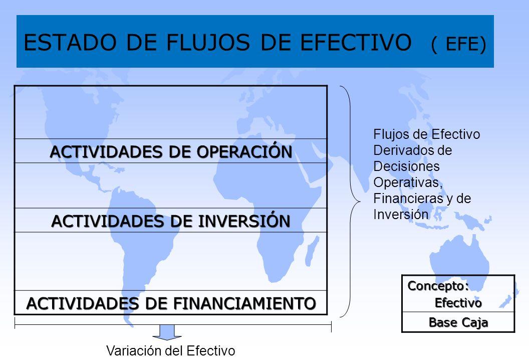 ESTADO DE FLUJOS DE EFECTIVO ( EFE) ACTIVIDADES DE OPERACIÓN ACTIVIDADES DE INVERSIÓN ACTIVIDADES DE FINANCIAMIENTO Flujos de Efectivo Derivados de De