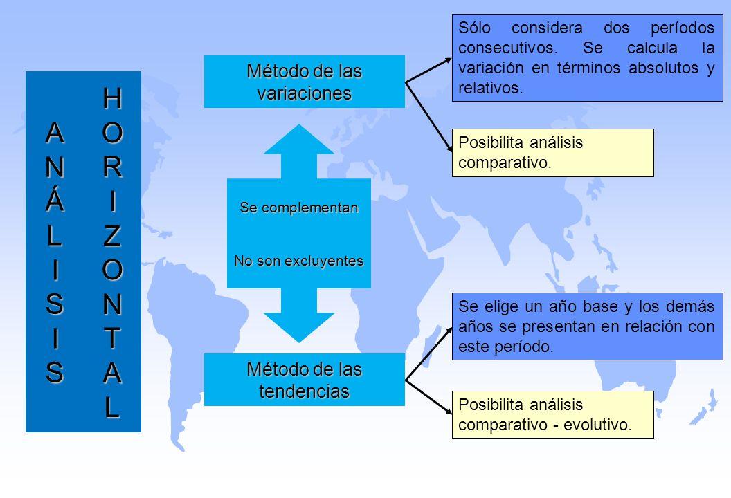 AN AANNÁLISISÁLISISAANNÁLISISÁLISIS Sólo considera dos períodos consecutivos. Se calcula la variación en términos absolutos y relativos. Método de las