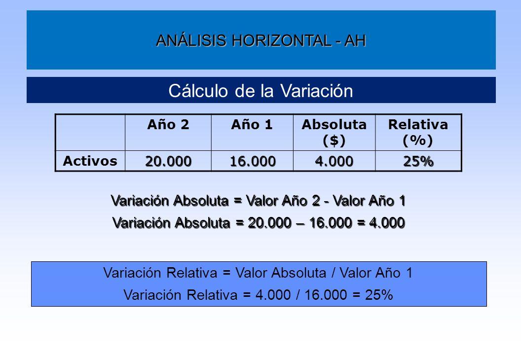 ANÁLISIS HORIZONTAL - AH Cálculo de la Variación Año 2Año 1Absoluta ($) Relativa (%) Activos20.00016.0004.00025% Variación Absoluta = Valor Año 2 - Va