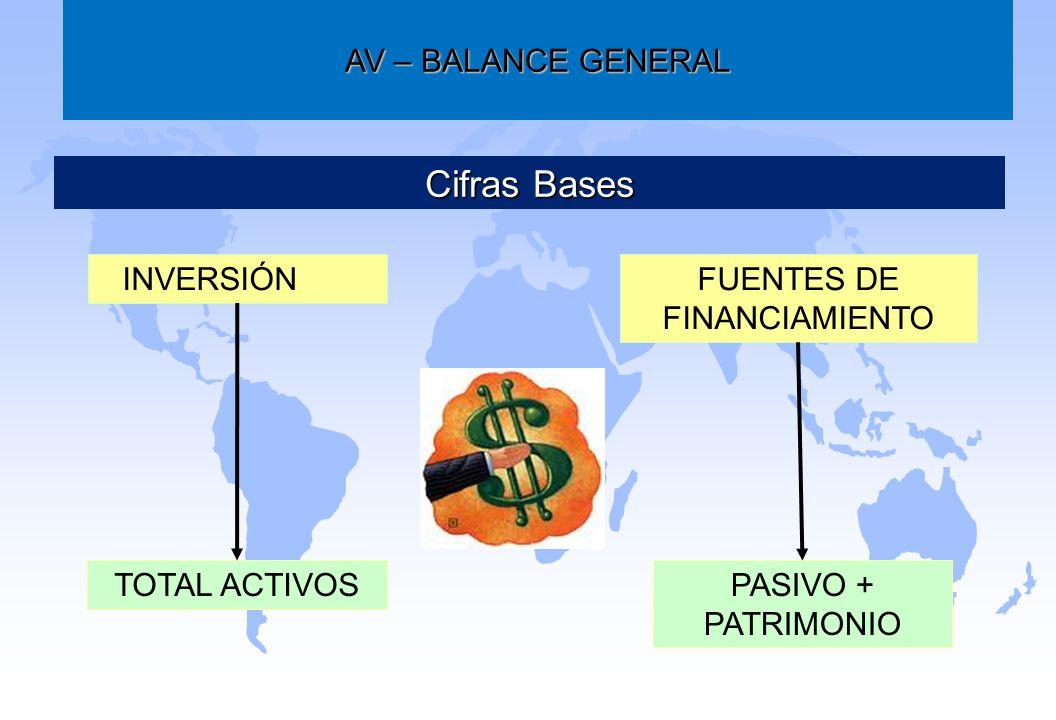 AV – BALANCE GENERAL Cifras Bases INVERSIÓN DEFUENTES DE FINANCIAMIENTO TOTAL ACTIVOSPASIVO + PATRIMONIO