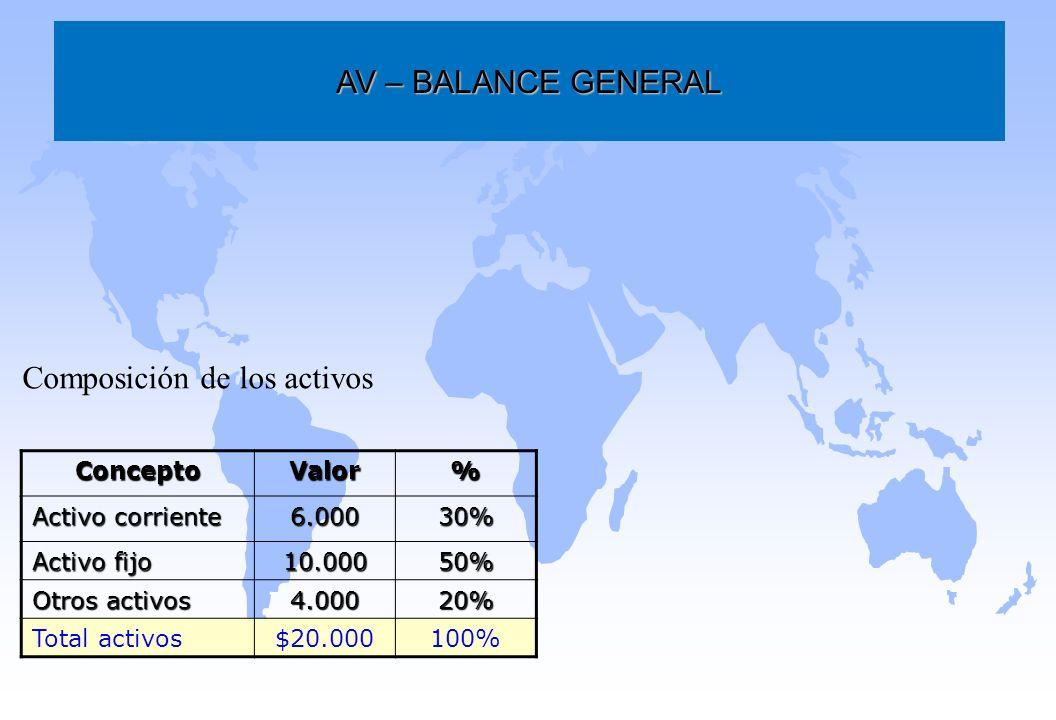 Composición de los activos AV – BALANCE GENERAL ConceptoValor% Activo corriente 6.00030% Activo fijo 10.00050% Otros activos 4.00020% Total activos$20