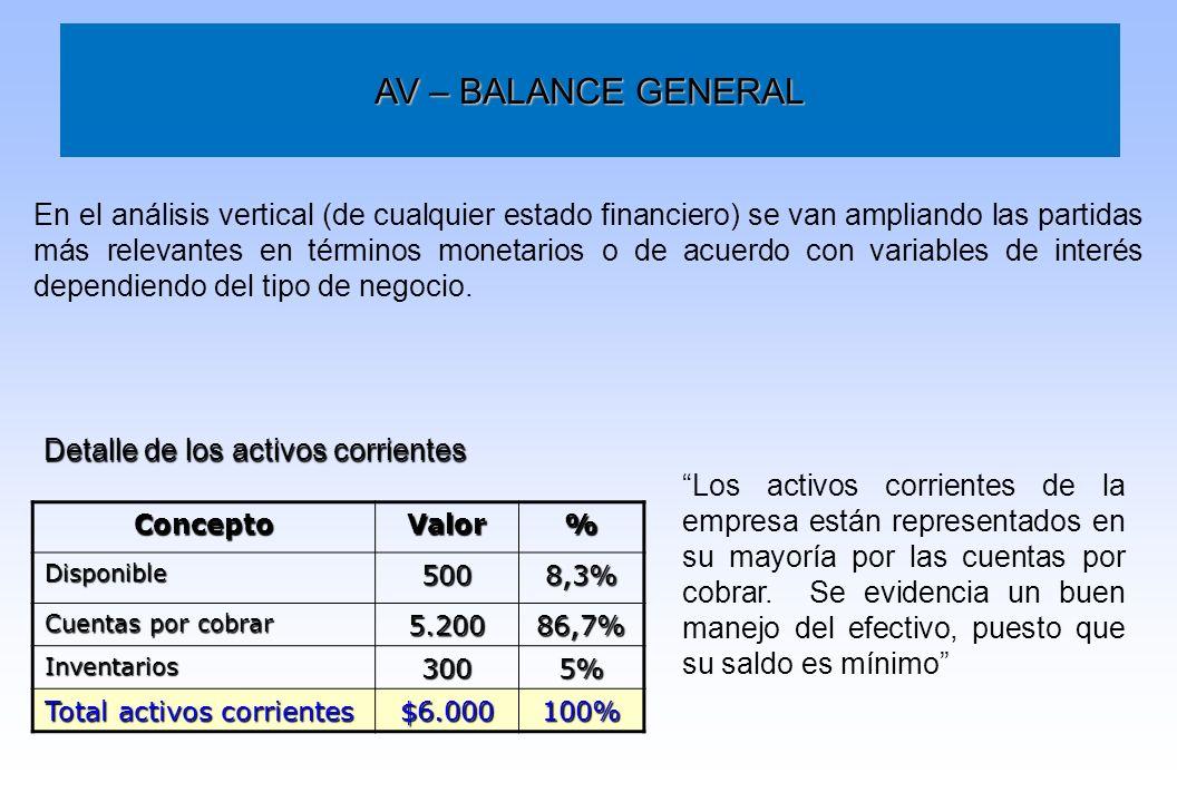 AV – BALANCE GENERAL En el análisis vertical (de cualquier estado financiero) se van ampliando las partidas más relevantes en términos monetarios o de
