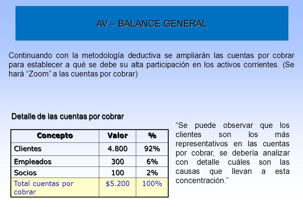 AV – BALANCE GENERAL Continuando con la metodología deductiva se ampliarán las cuentas por cobrar para establecer a qué se debe su alta participación