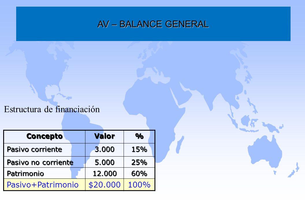 Estructura de financiación AV – BALANCE GENERAL ConceptoValor% Pasivo corriente 3.00015% Pasivo no corriente 5.00025% Patrimonio12.00060% Pasivo+Patri