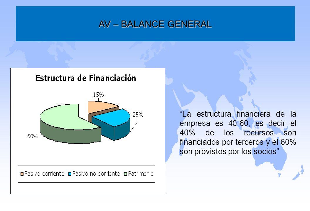 AV – BALANCE GENERAL La estructura financiera de la empresa es 40-60, es decir el 40% de los recursos son financiados por terceros y el 60% son provis