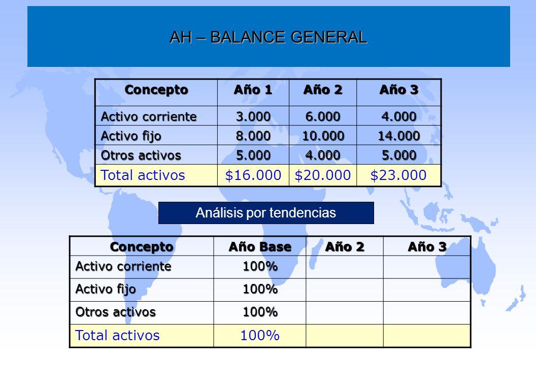 AH – BALANCE GENERAL Concepto Año 1 Año 2 Año 3 Activo corriente 3.0006.0004.000 Activo fijo 8.00010.00014.000 Otros activos 5.0004.0005.000 Total act
