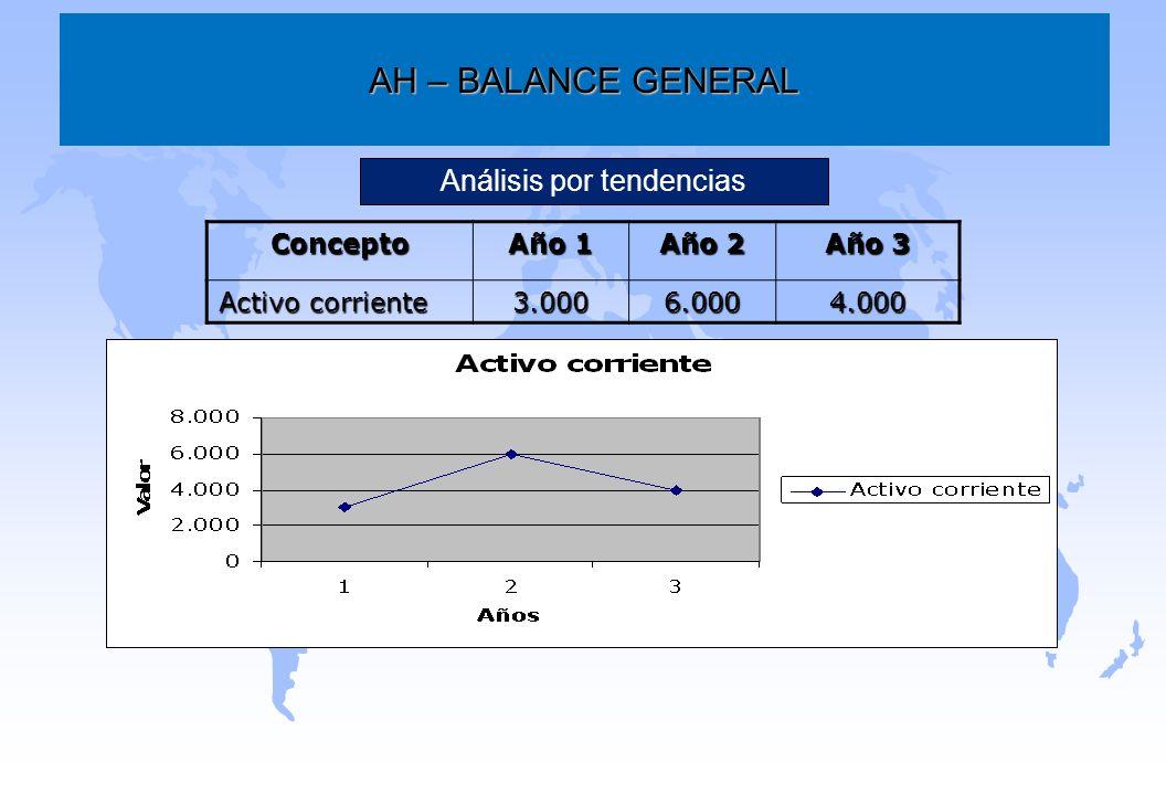 AH – BALANCE GENERAL Concepto Año 1 Año 2 Año 3 Activo corriente 3.0006.0004.000 Análisis por tendencias