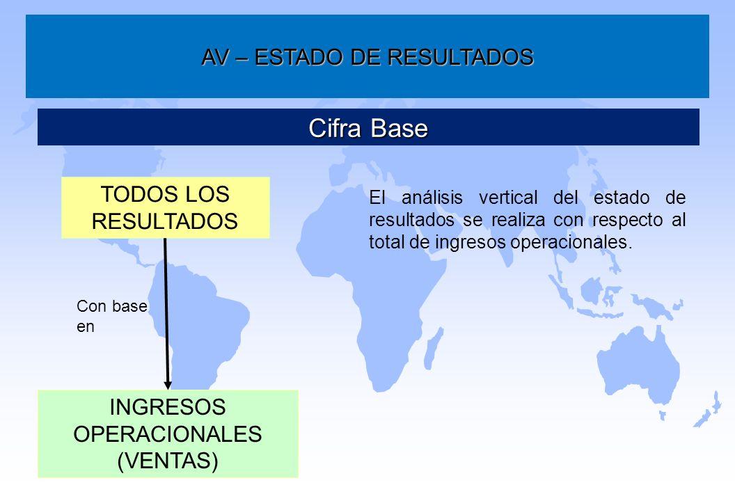 AV – ESTADO DE RESULTADOS Cifra Base TODOS LOS RESULTADOS INGRESOS OPERACIONALES (VENTAS) El análisis vertical del estado de resultados se realiza con