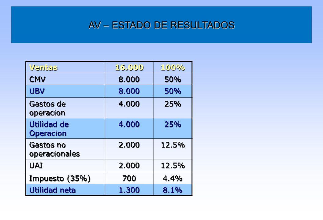 AV – ESTADO DE RESULTADOS Ventas16.000100% CMV8.00050% UBV8.00050% Gastos de operacion 4.00025% Utilidad de Operacion 4.00025% Gastos no operacionales