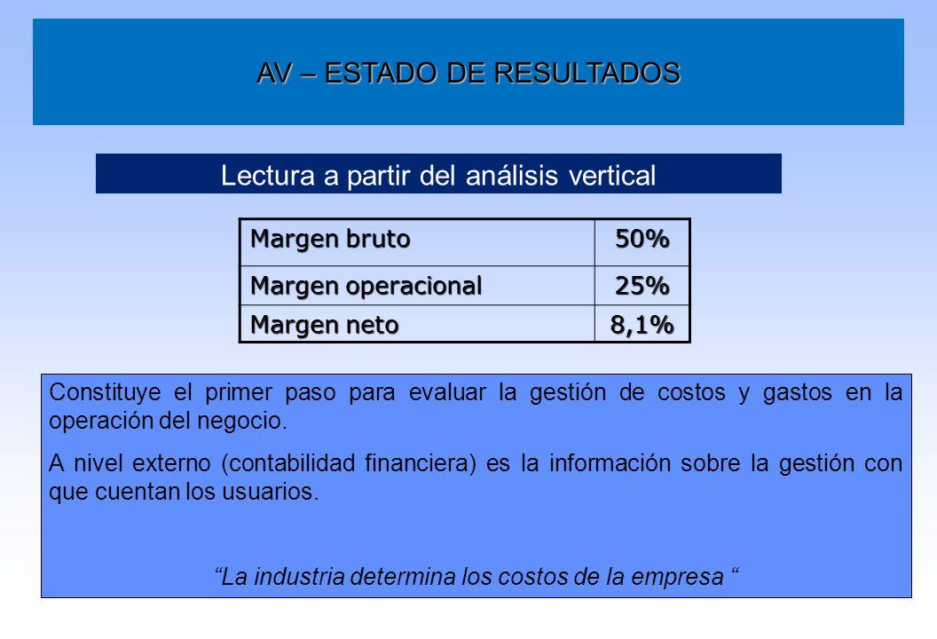 AV – ESTADO DE RESULTADOS Margen bruto 50% Margen operacional 25% Margen neto 8,1% Lectura a partir del análisis vertical Constituye el primer paso pa