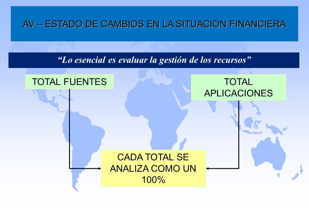 Lo esencial es evaluar la gestión de los recursos AV – ESTADO DE CAMBIOS EN LA SITUACIÓN FINANCIERA TOTAL FUENTESTOTAL APLICACIONES CADA TOTAL SE ANAL