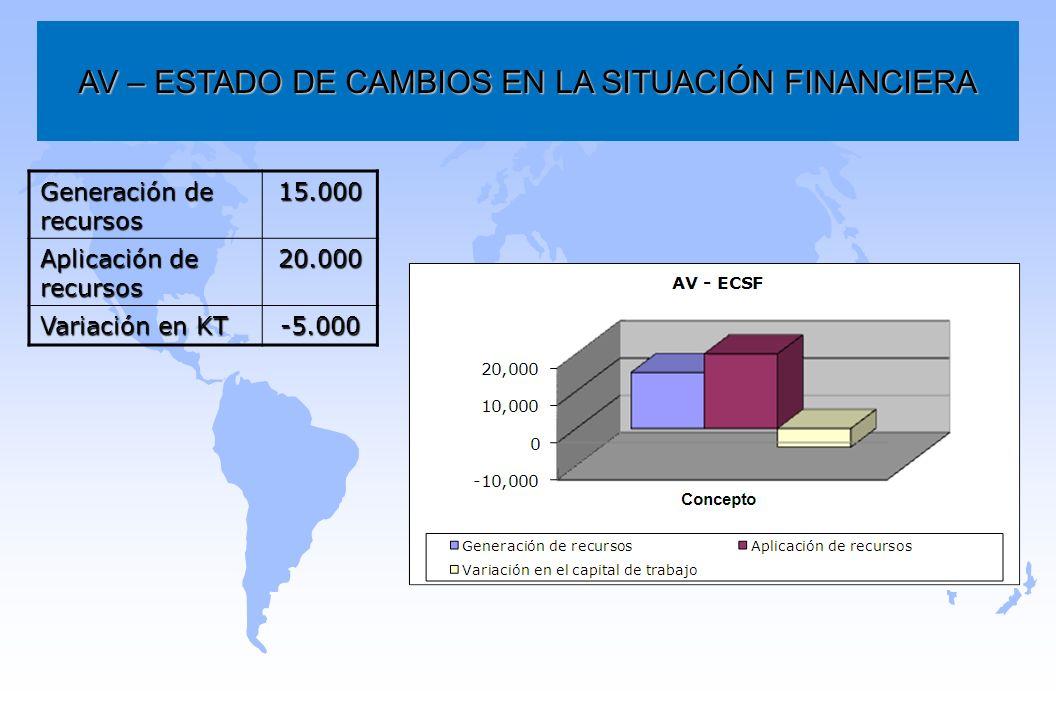 AV – ESTADO DE CAMBIOS EN LA SITUACIÓN FINANCIERA Generación de recursos 15.000 Aplicación de recursos 20.000 Variación en KT -5.000