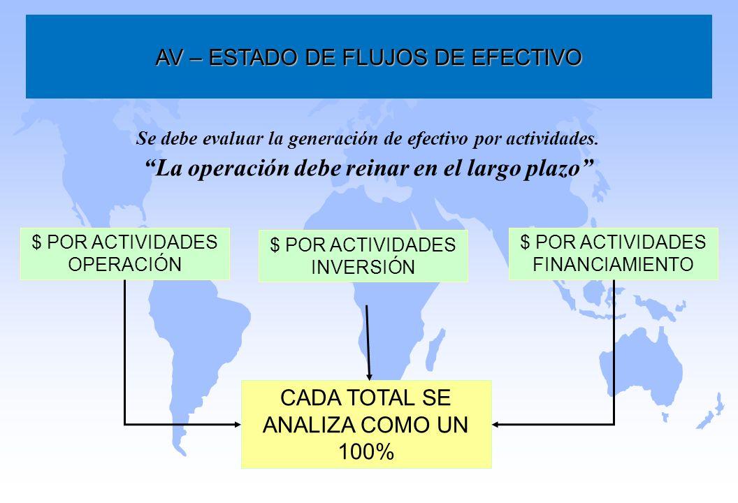 AV – ESTADO DE FLUJOS DE EFECTIVO Se debe evaluar la generación de efectivo por actividades. La operación debe reinar en el largo plazo $ POR ACTIVIDA