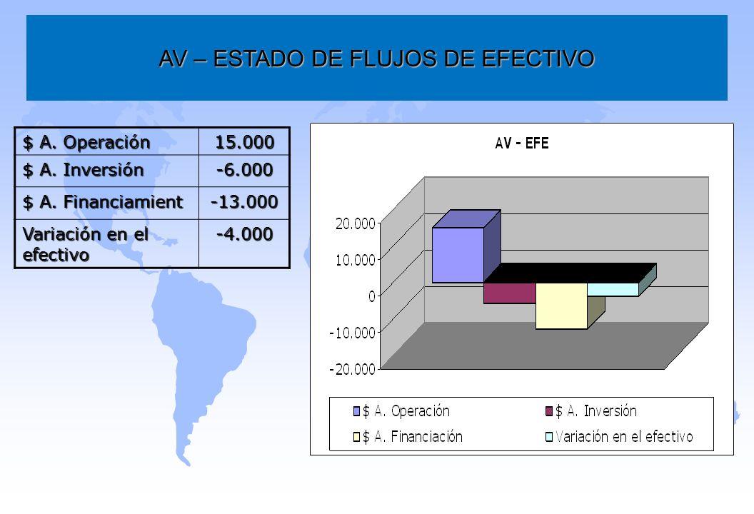AV – ESTADO DE FLUJOS DE EFECTIVO $ A. Operación 15.000 $ A. Inversión -6.000 $ A. Financiamient -13.000 Variación en el efectivo -4.000