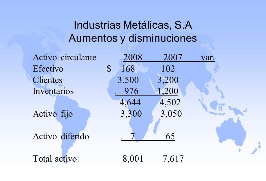 Industrias Metálicas, S.A Aumentos y disminuciones Activo circulante 2008 2007 var. Efectivo $ 168 102 Clientes 3,500 3,200 Inventarios. 976 1,200 4,6