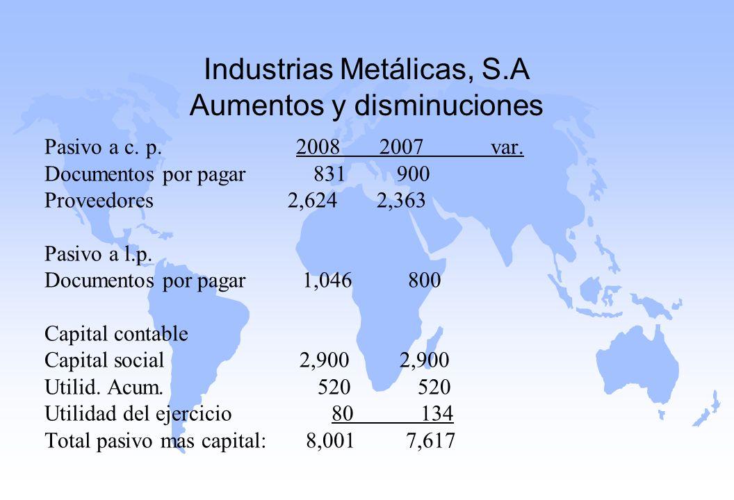 Industrias Metálicas, S.A Aumentos y disminuciones Pasivo a c. p. 2008 2007 var. Documentos por pagar 831 900 Proveedores 2,624 2,363 Pasivo a l.p. Do