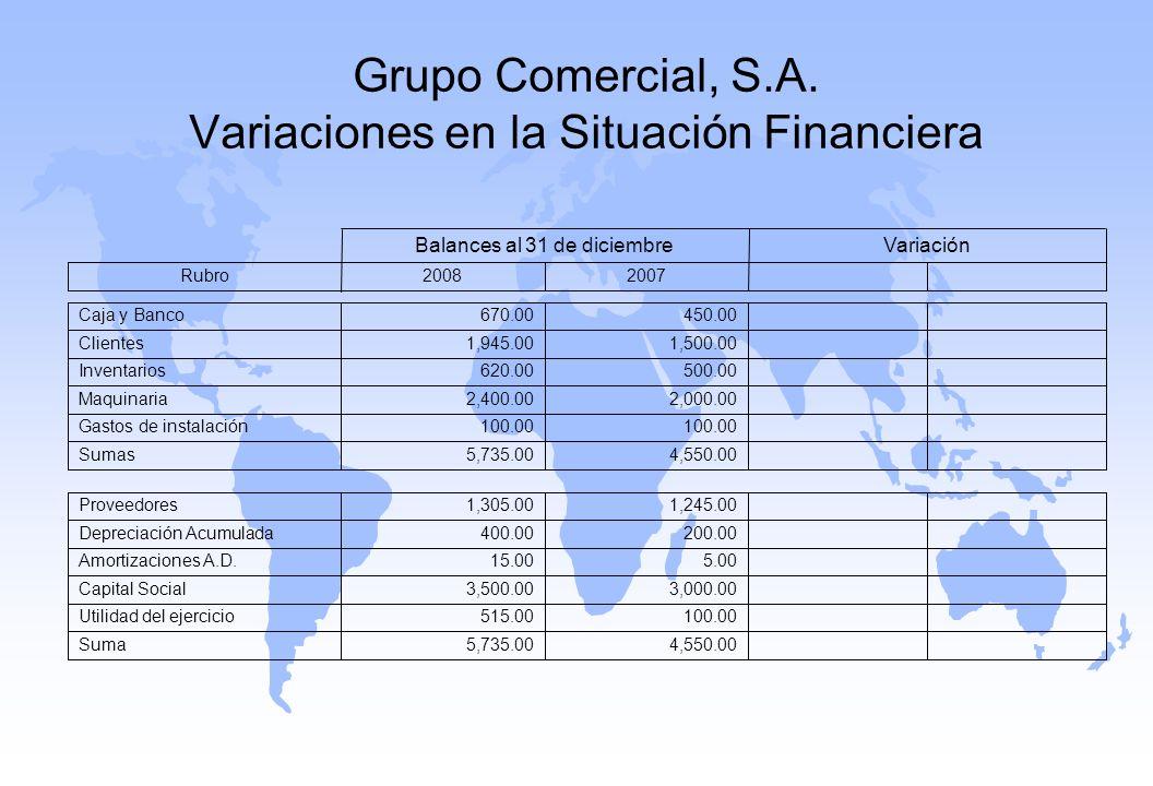 Grupo Comercial, S.A. Variaciones en la Situación Financiera 20072008Rubro VariaciónBalances al 31 de diciembre 4,550.005,735.00Sumas 100.00 Gastos de